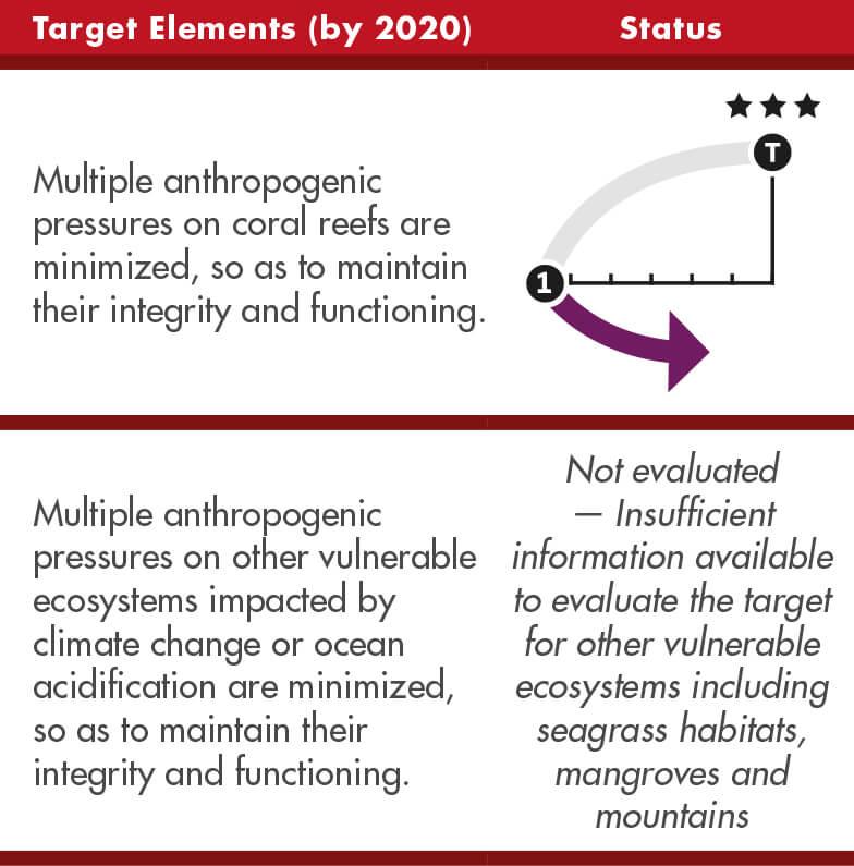 10-target-elements